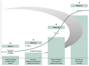 life-cycle-chart